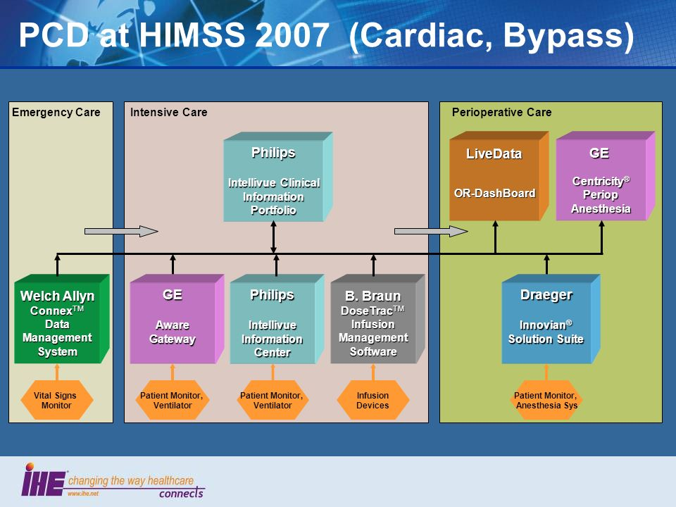 PCD at HIMSS 2007 (Cardiac, Bypass)