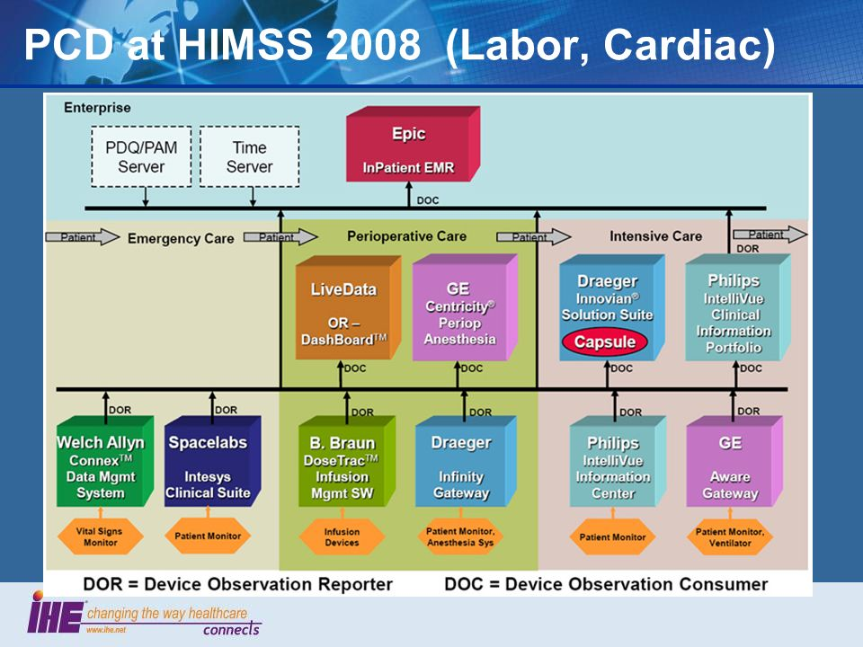 PCD at HIMSS 2008 (Labor, Cardiac)