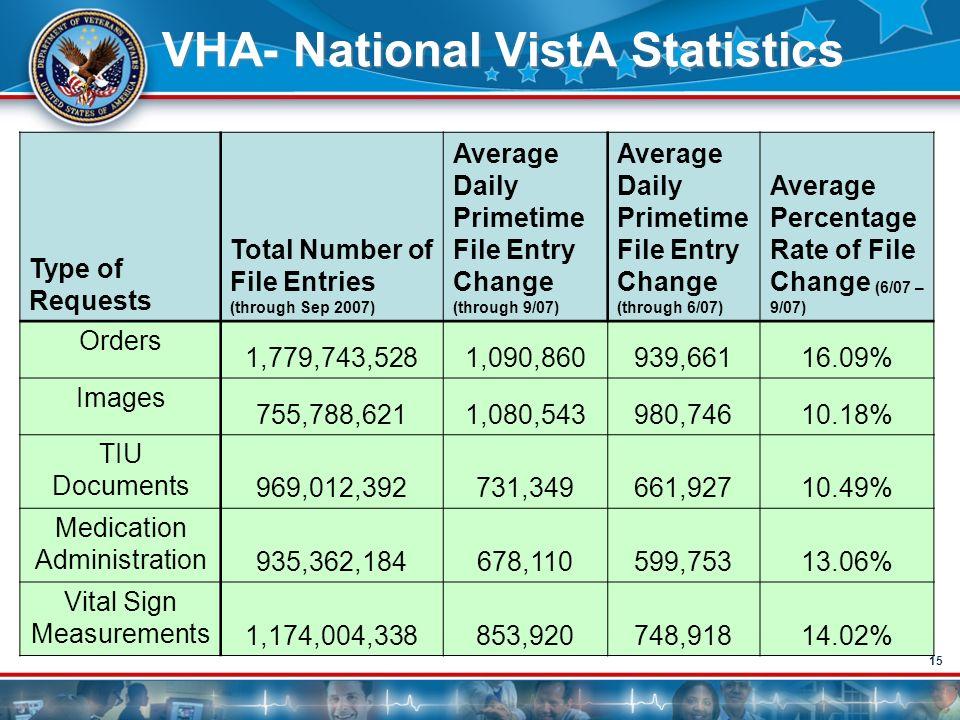 VHA- National VistA Statistics