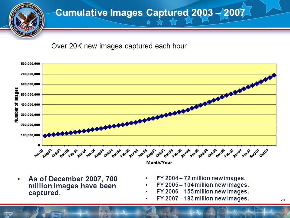 Cumulative Images Captured 2003 – 2007