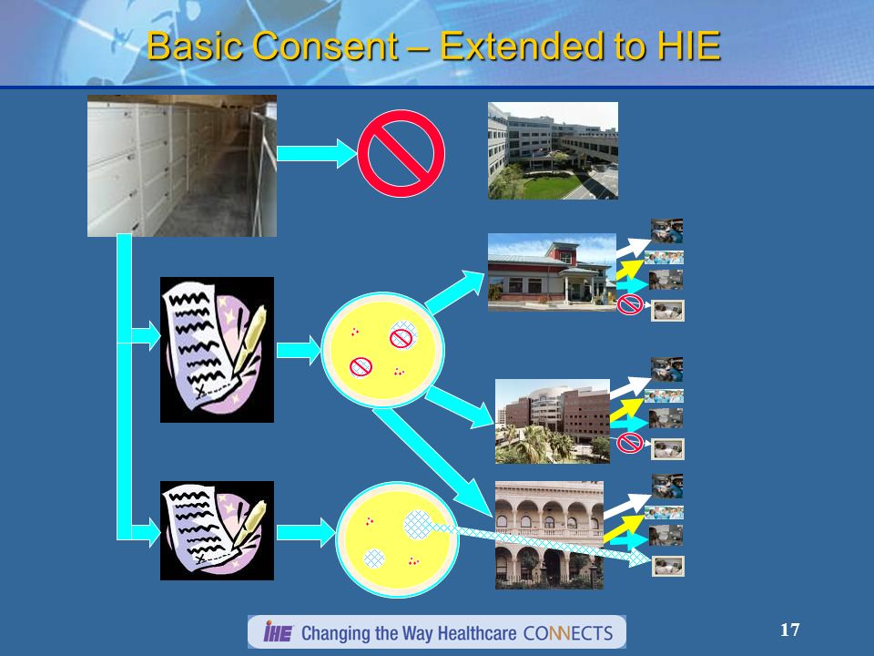 Basic Consent – Extended to HIE