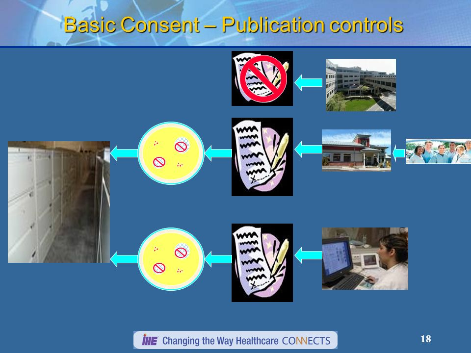 Basic Consent – Publication controls