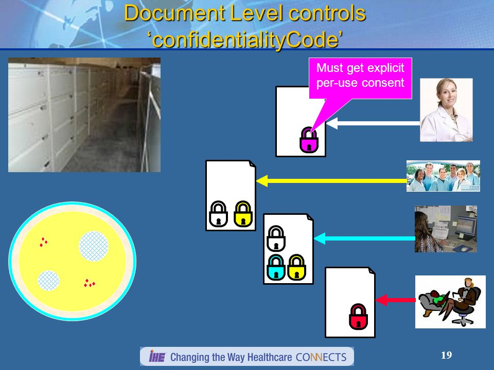 Document Level controls 'confidentialityCode'