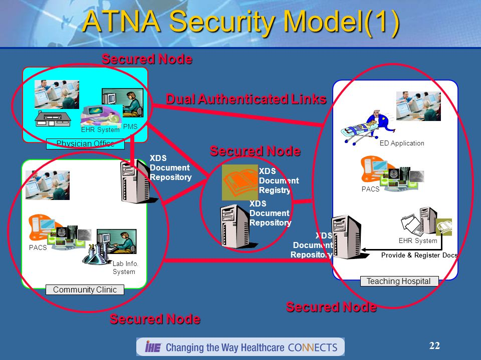 ATNA Security Model(1) Dual Authenticated Links Secured Node