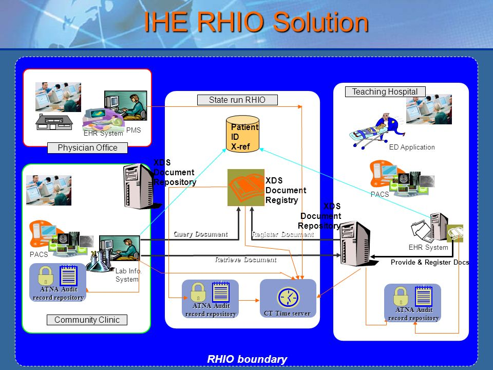 IHE RHIO Solution RHIO boundary Teaching Hospital State run RHIO