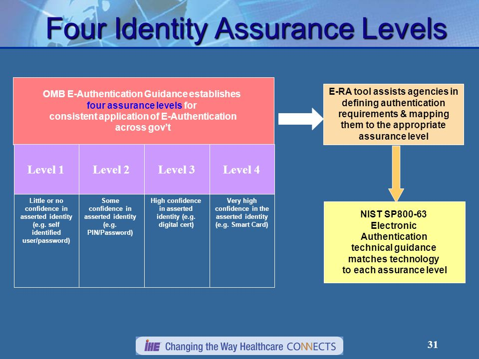 Four Identity Assurance Levels