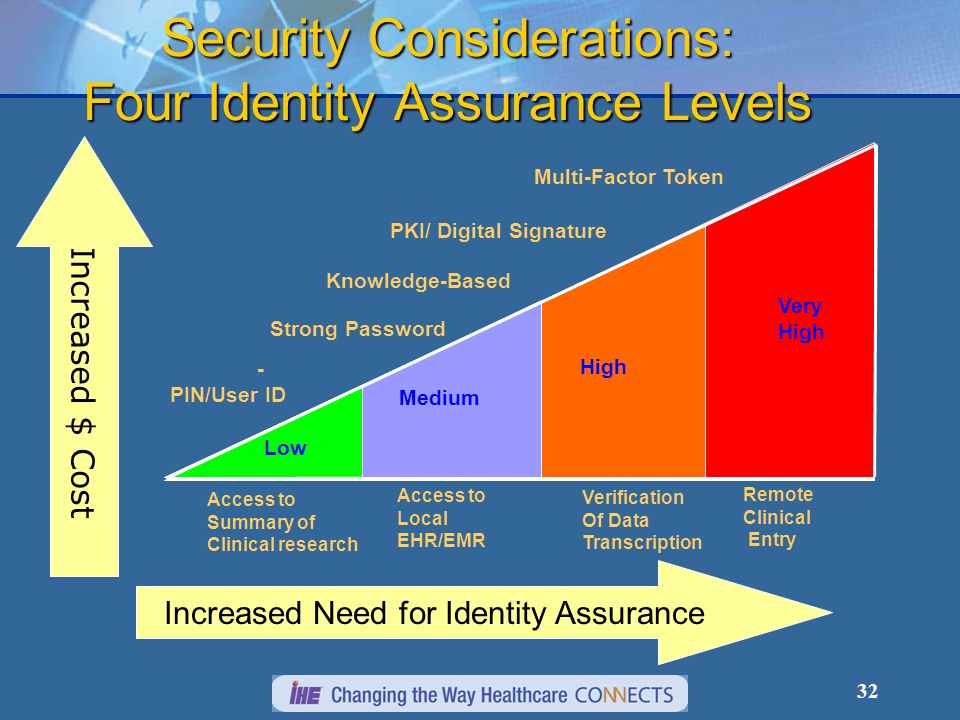 Security Considerations: Four Identity Assurance Levels