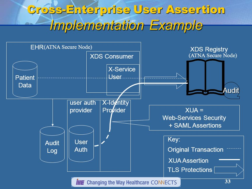Cross-Enterprise User Assertion Implementation Example
