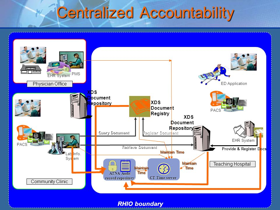 Centralized Accountability