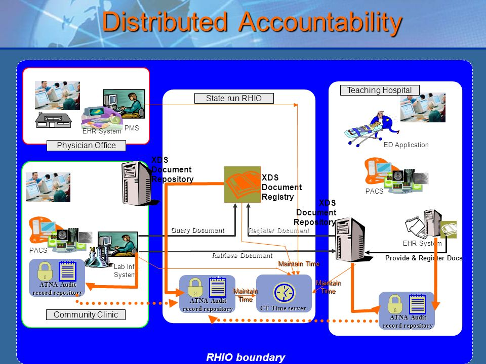 Distributed Accountability