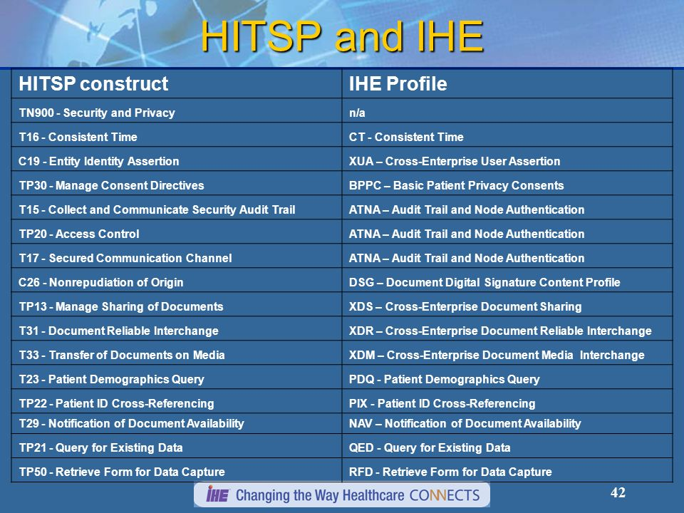 HITSP and IHE HITSP construct IHE Profile TN900 - Security and Privacy