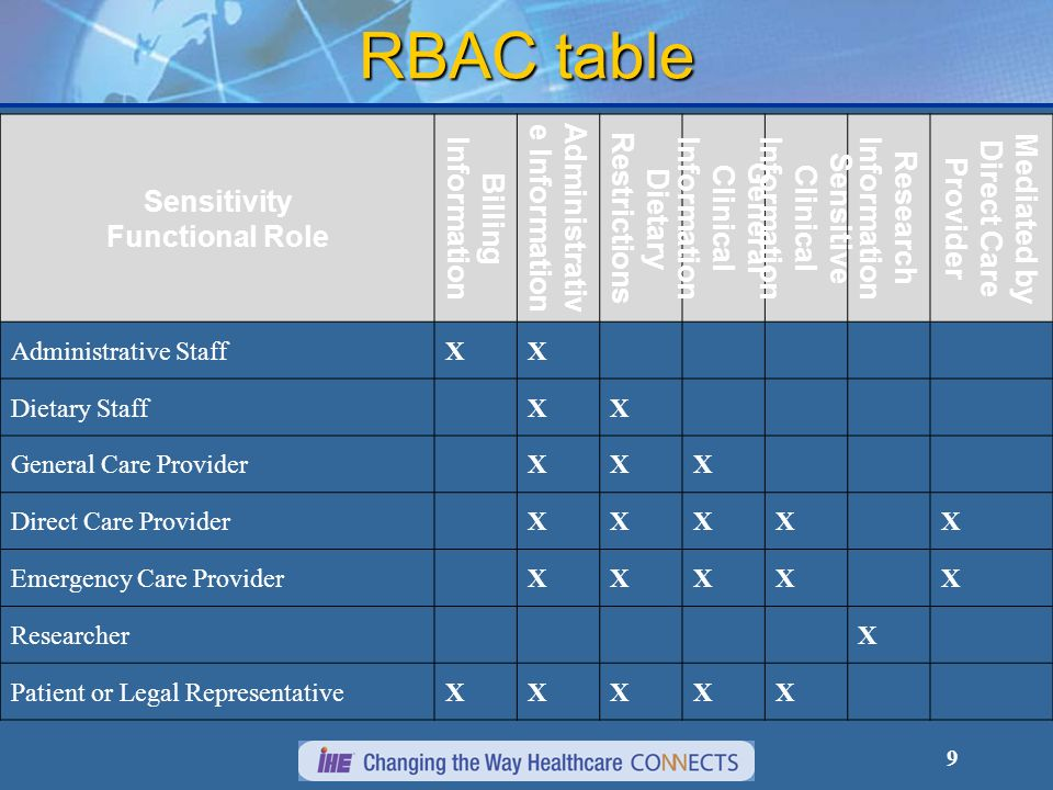 RBAC table Sensitivity Functional Role Billing Information