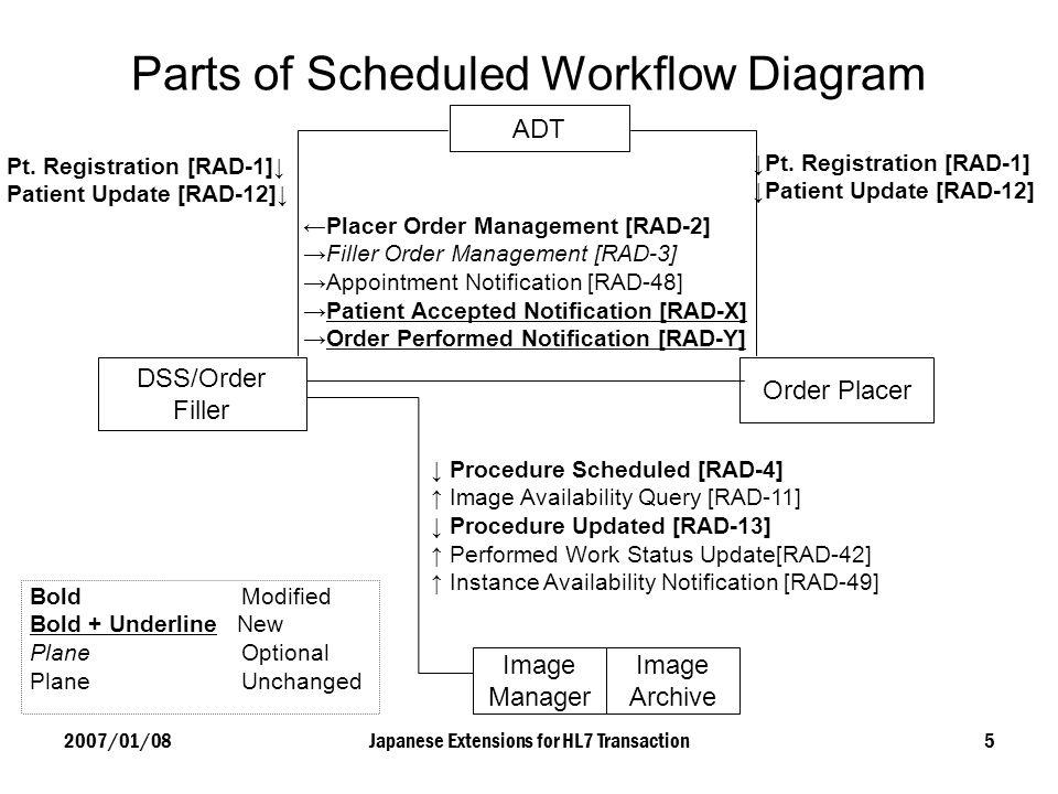 Parts of Scheduled Workflow Diagram