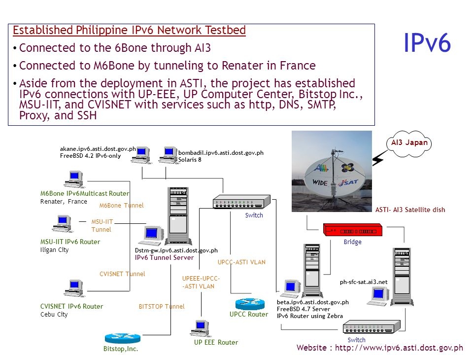 IPv6 Established Philippine IPv6 Network Testbed