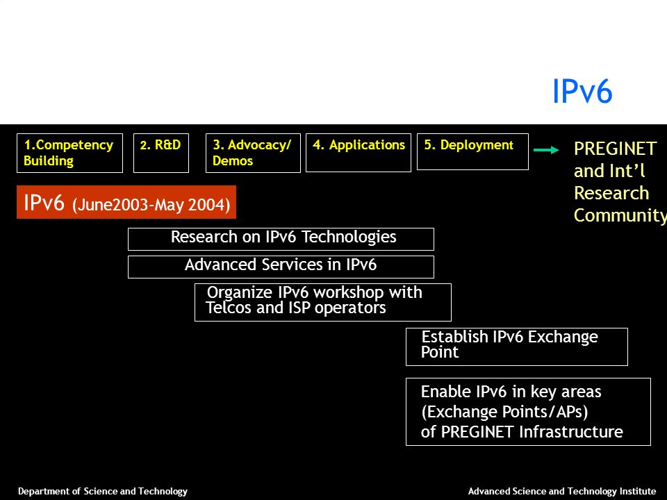 IPv6 IPv6 (June2003-May 2004) PREGINET and Int'l Research Community