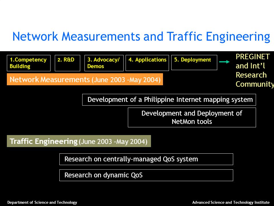 Network Measurements and Traffic Engineering