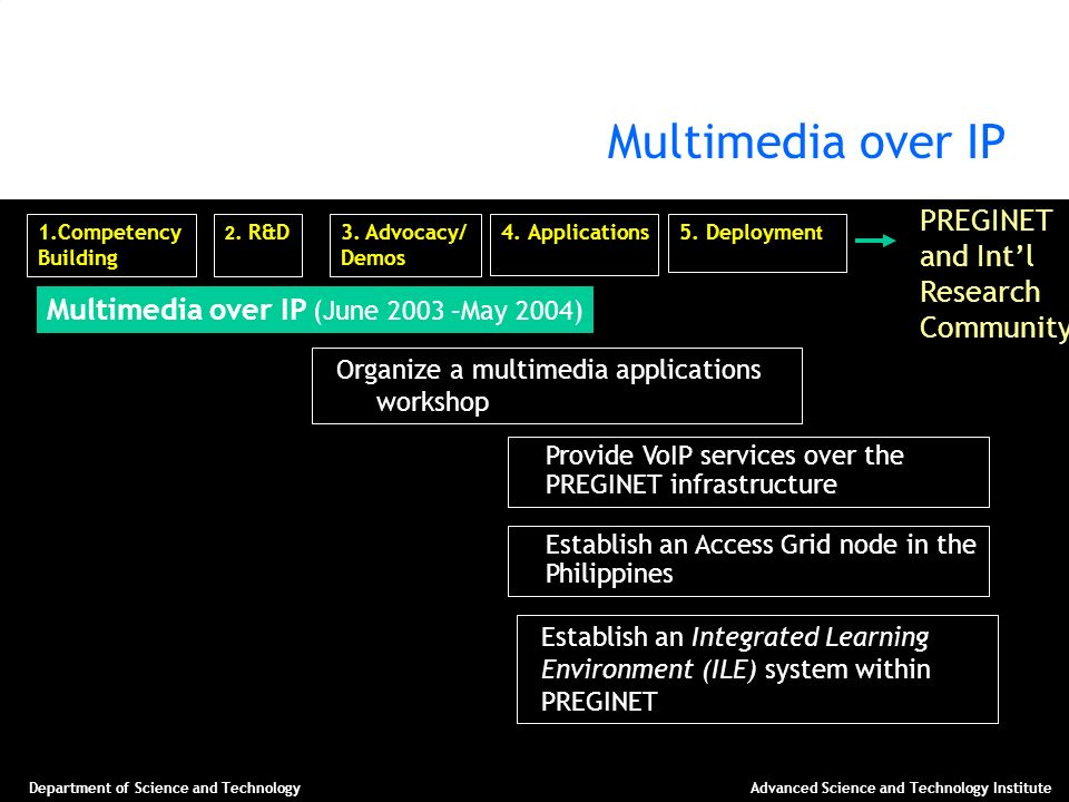 Multimedia over IP PREGINET and Int'l Research Community