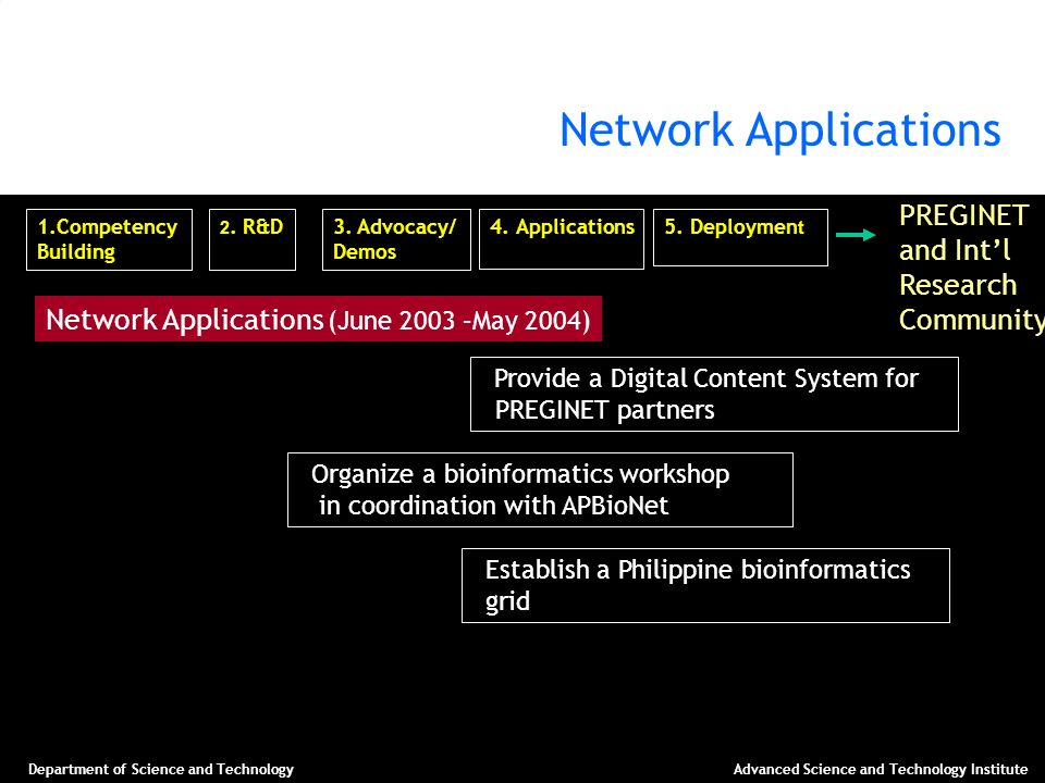 Network Applications PREGINET and Int'l Research Community