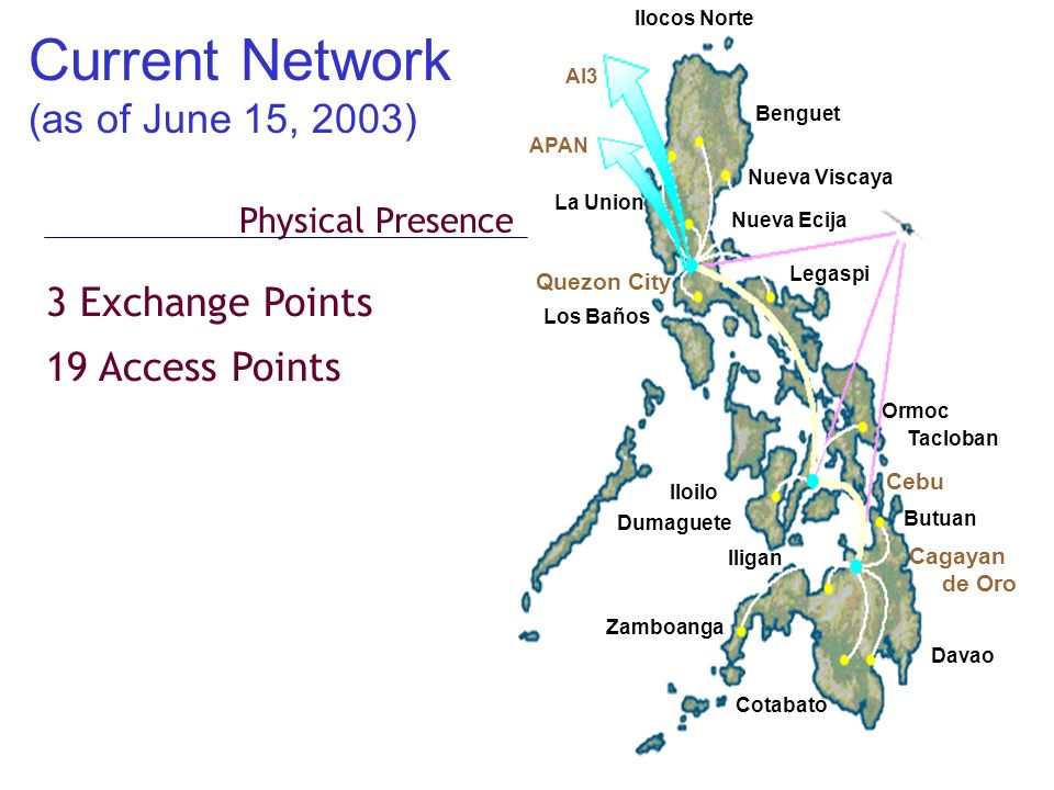 Current Network (as of June 15, 2003) 3 Exchange Points