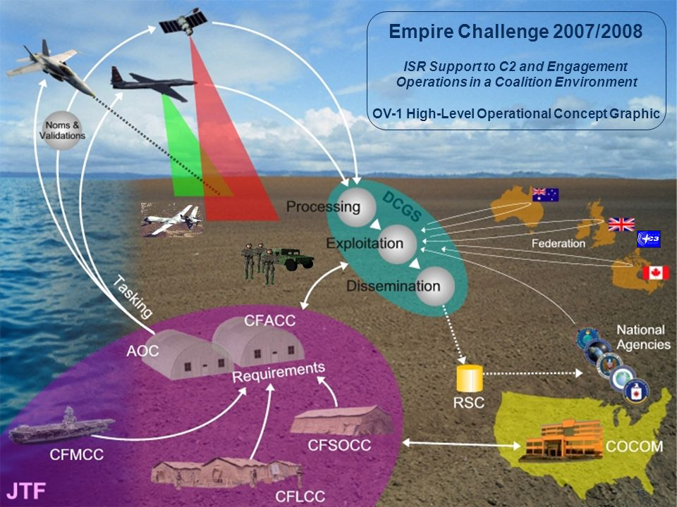 Empire Challenge 2007/2008 ISR Support to C2 and Engagement