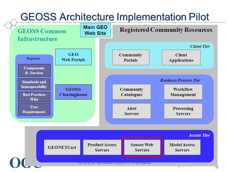 GEOSS Architecture Implementation Pilot