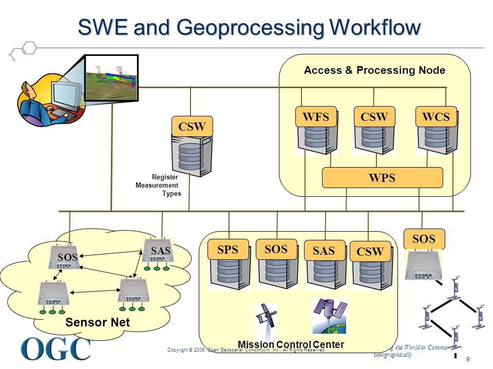 SWE and Geoprocessing Workflow