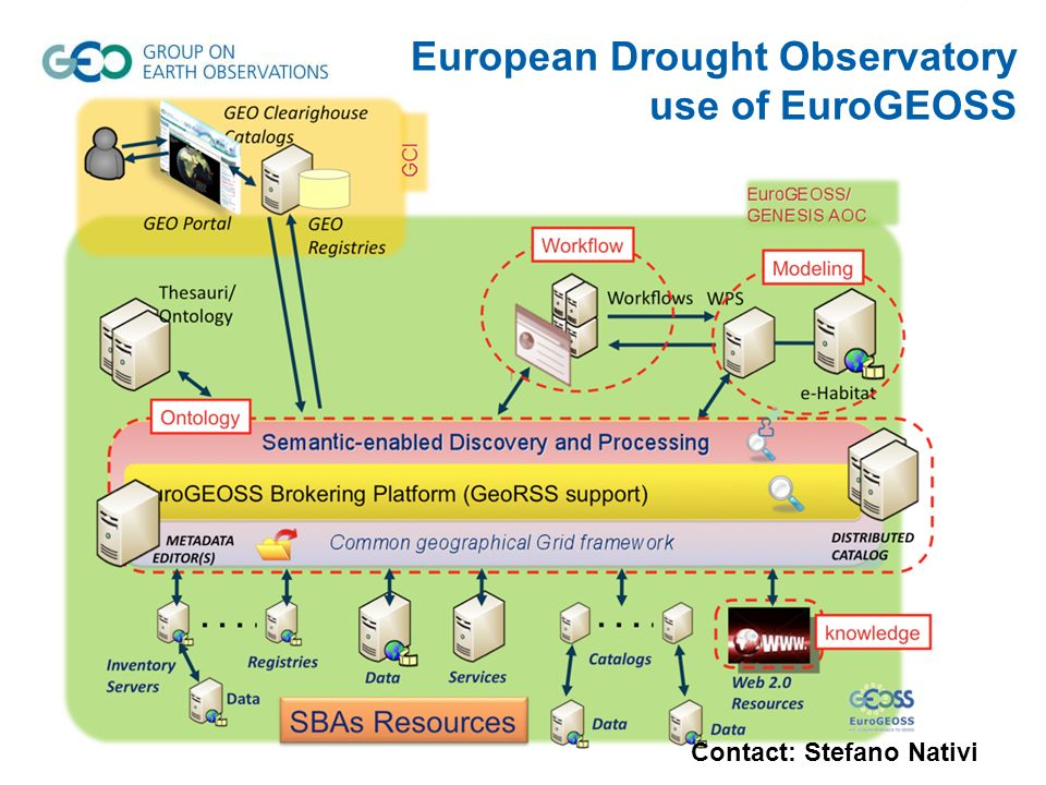 European Drought Observatory use of EuroGEOSS
