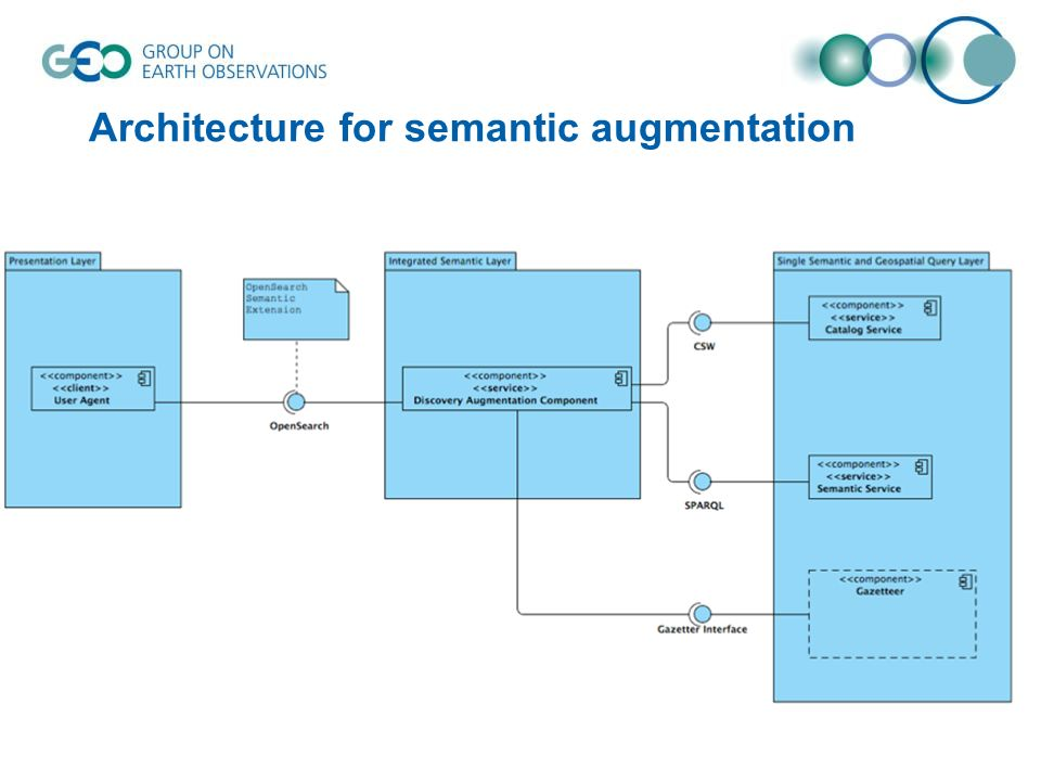 Architecture for semantic augmentation