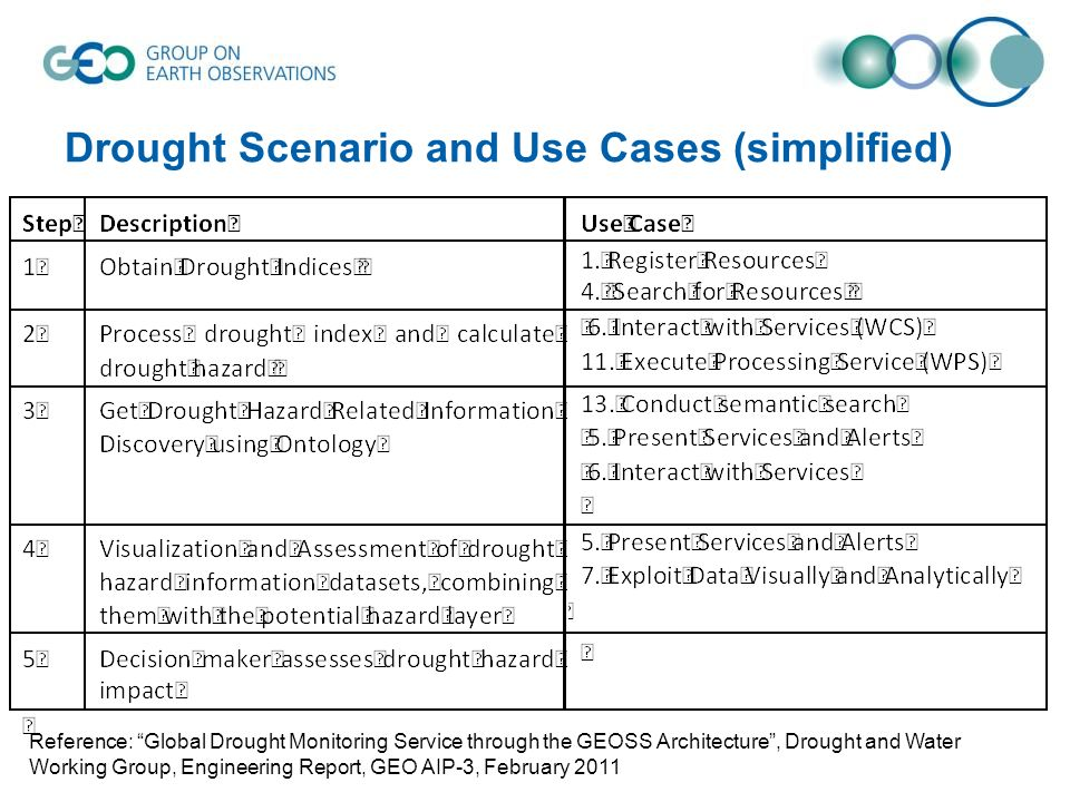 Drought Scenario and Use Cases (simplified)