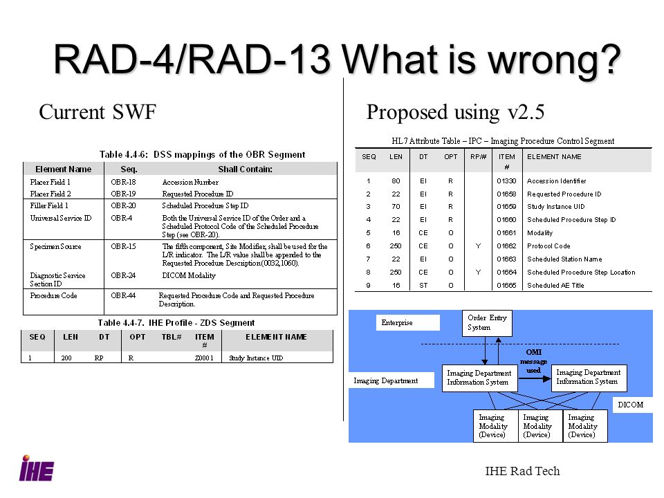 RAD-4/RAD-13 What is wrong