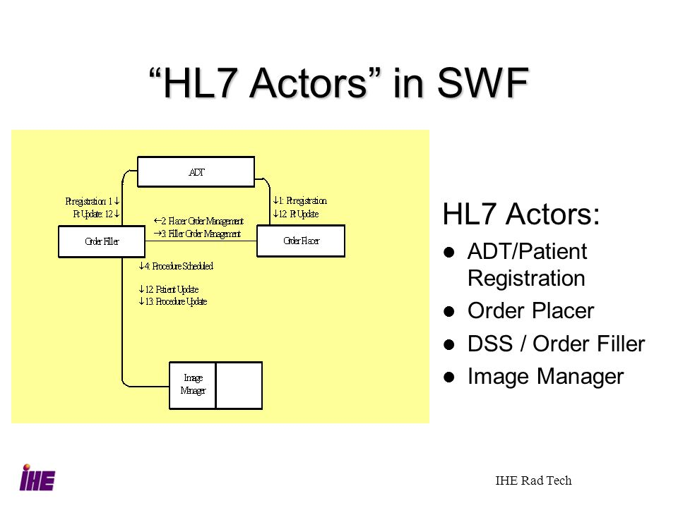 HL7 Actors in SWF HL7 Actors: ADT/Patient Registration Order Placer