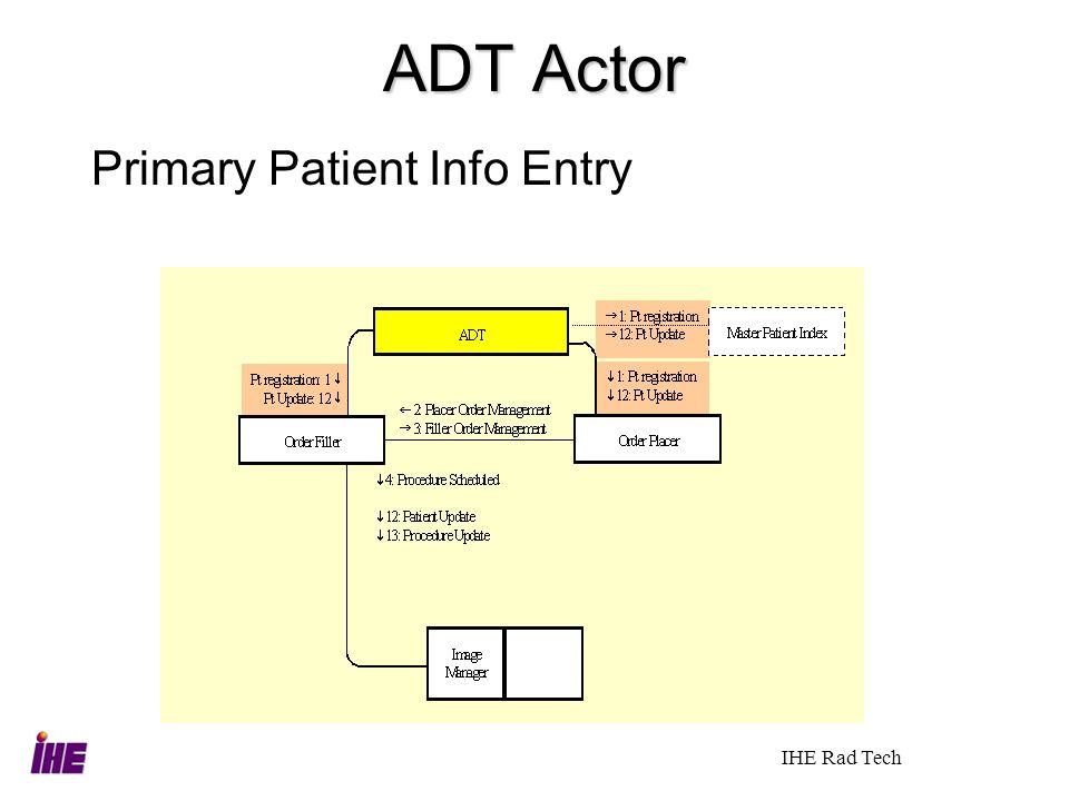 ADT Actor Primary Patient Info Entry IHE Rad Tech