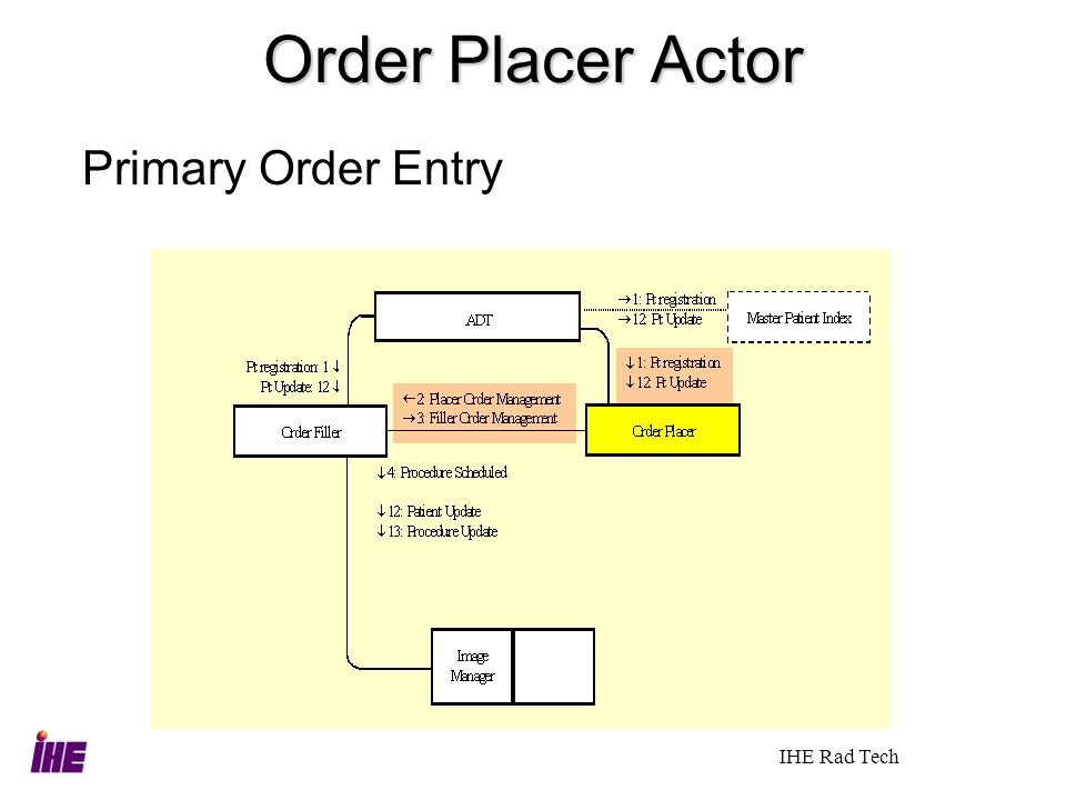 Order Placer Actor Primary Order Entry IHE Rad Tech