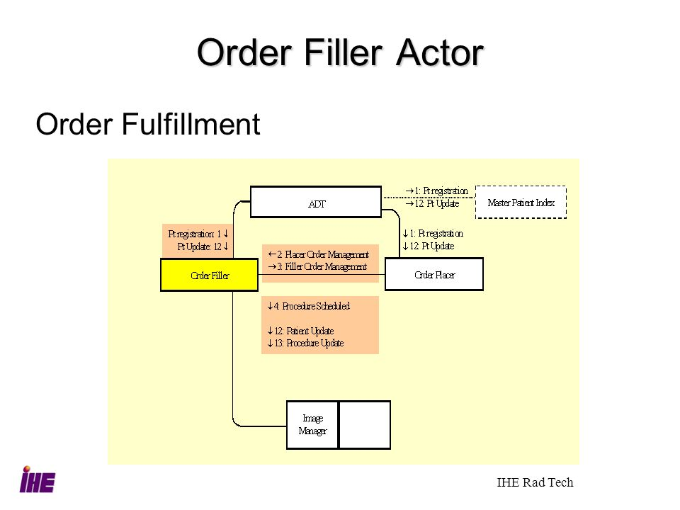Order Filler Actor Order Fulfillment IHE Rad Tech