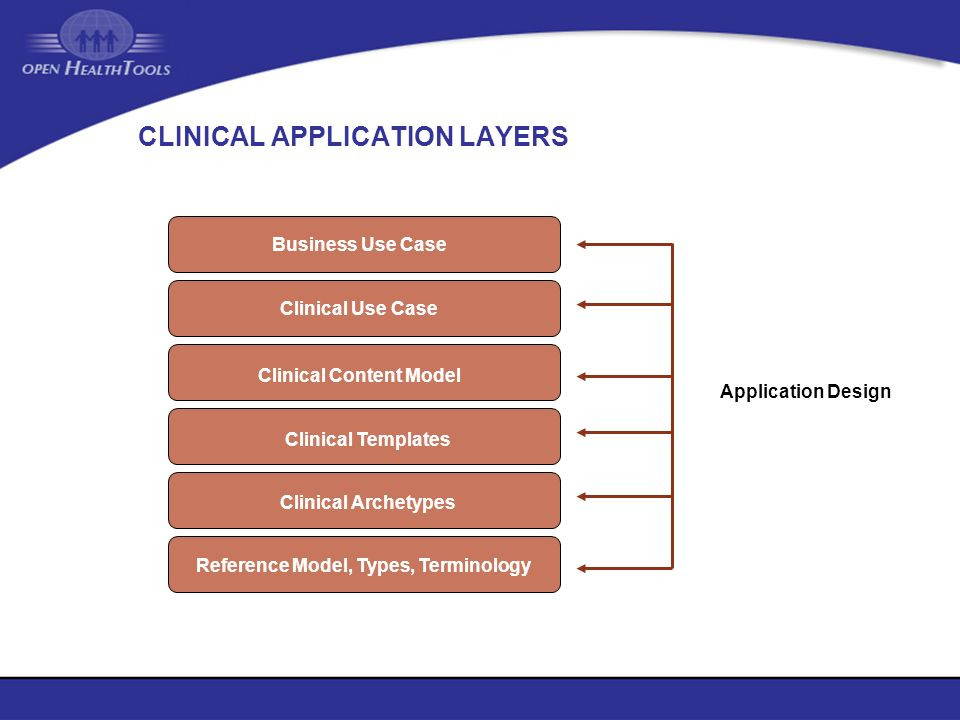 CLINICAL APPLICATION LAYERS