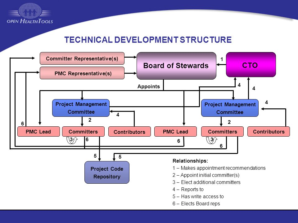 TECHNICAL DEVELOPMENT STRUCTURE