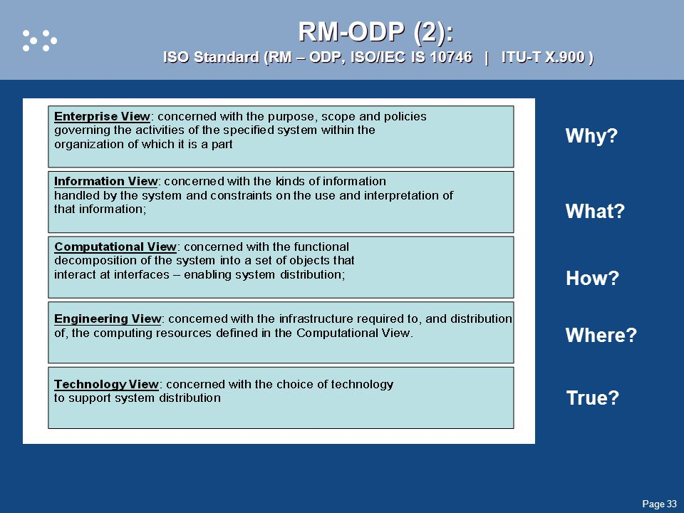 RM-ODP (2): ISO Standard (RM – ODP, ISO/IEC IS 10746 | ITU-T X.900 )