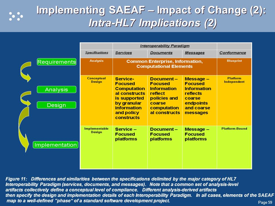 Implementing SAEAF – Impact of Change (2): Intra-HL7 Implications (2)