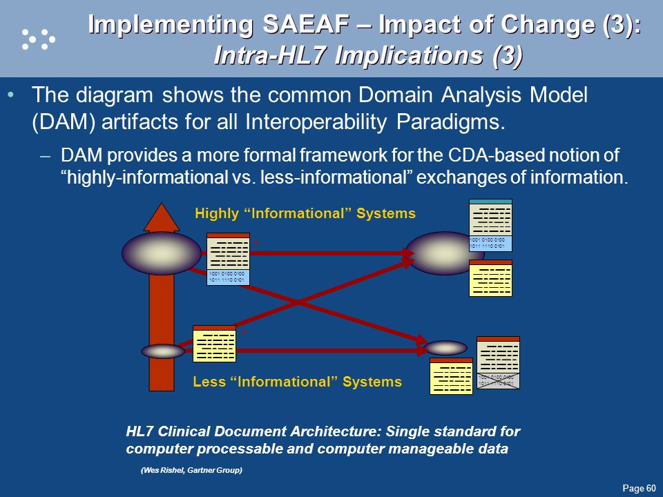 Implementing SAEAF – Impact of Change (3): Intra-HL7 Implications (3)
