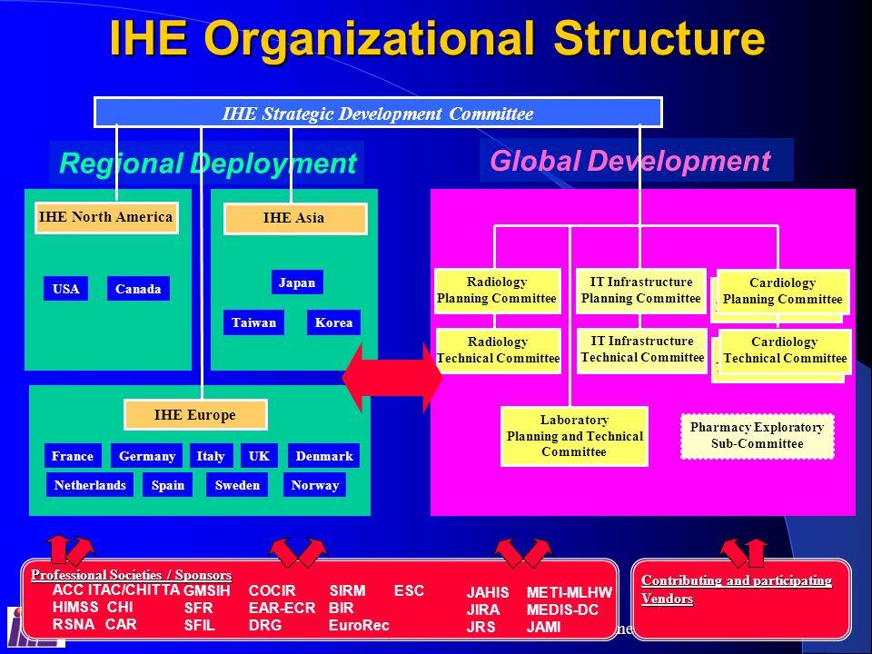 IHE Organizational Structure