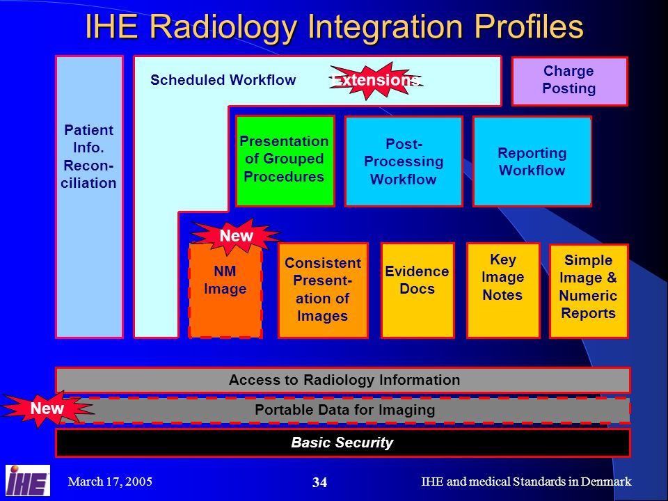 IHE Radiology Integration Profiles