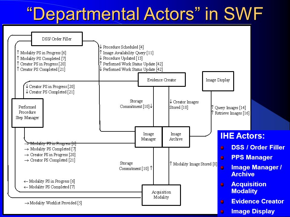 Departmental Actors in SWF
