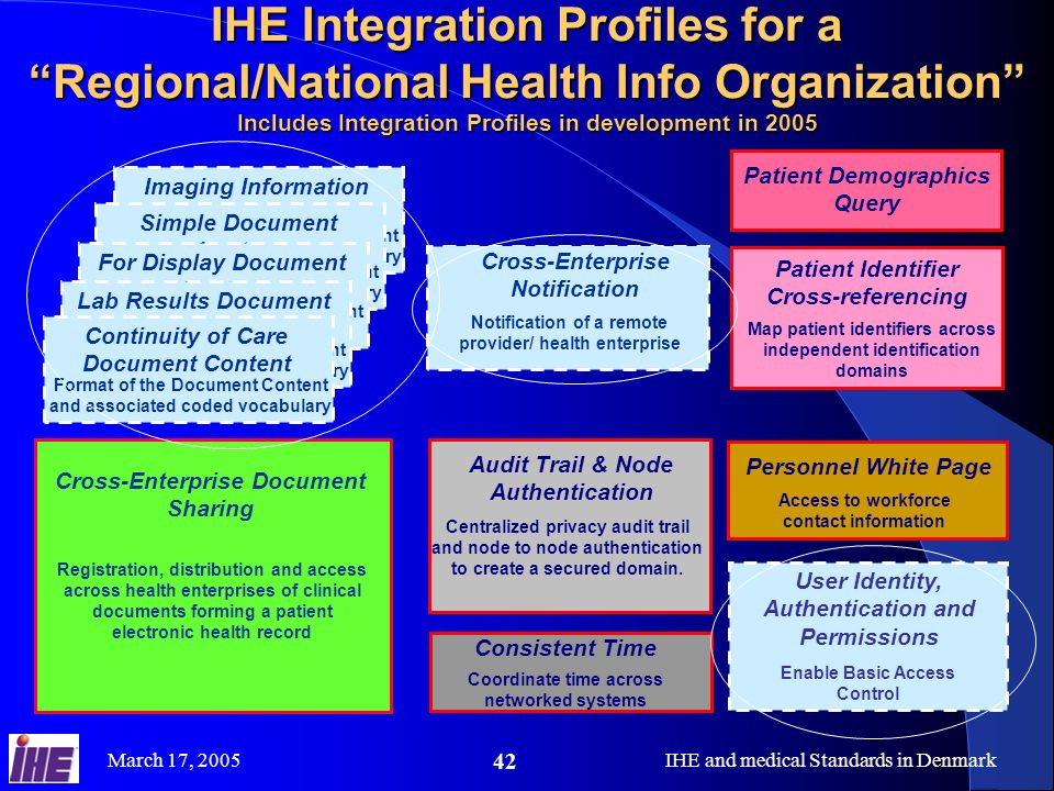IHE Integration Profiles for a Regional/National Health Info Organization Includes Integration Profiles in development in 2005