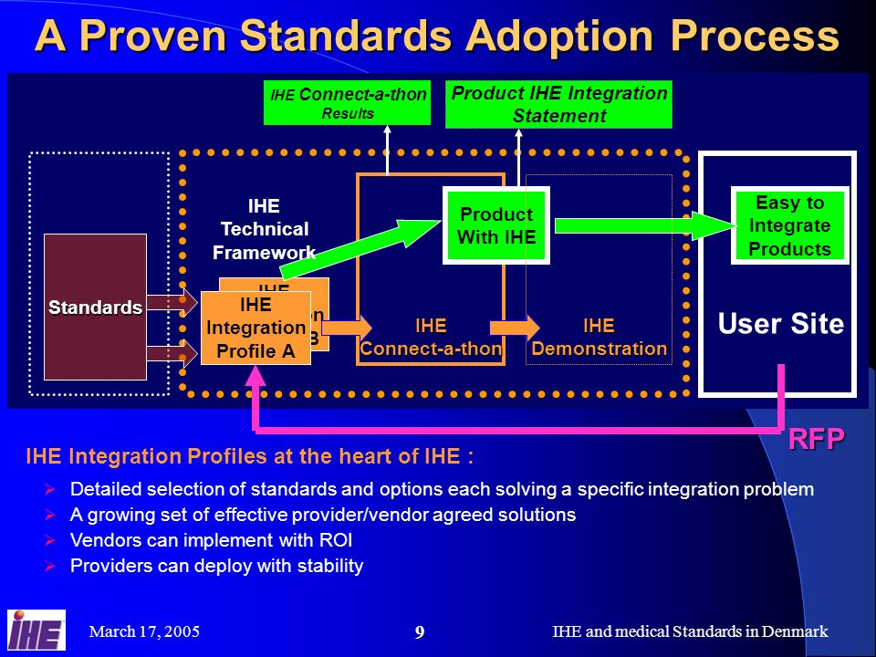 A Proven Standards Adoption Process