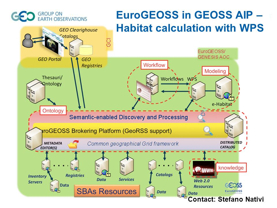 EuroGEOSS in GEOSS AIP – Habitat calculation with WPS