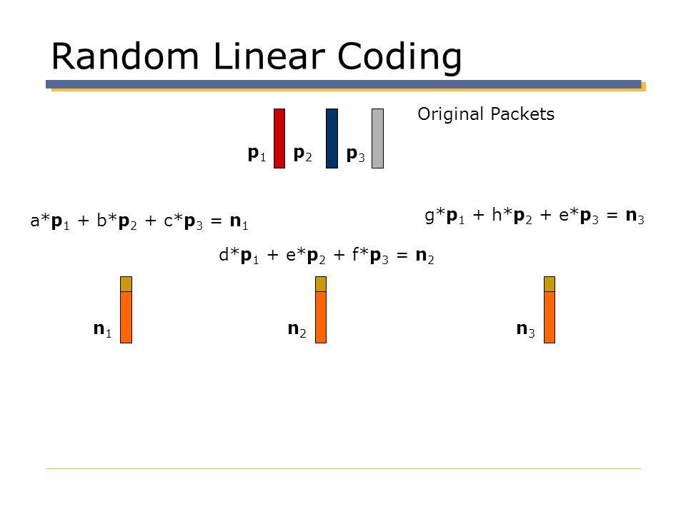 Random Linear Coding Original Packets p1 p2 p3 g*p1 + h*p2 + e*p3 = n3