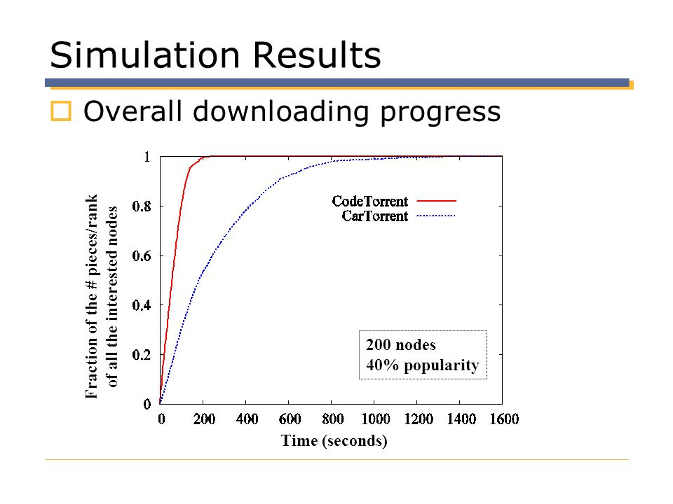 Fraction of the # pieces/rank of all the interested nodes