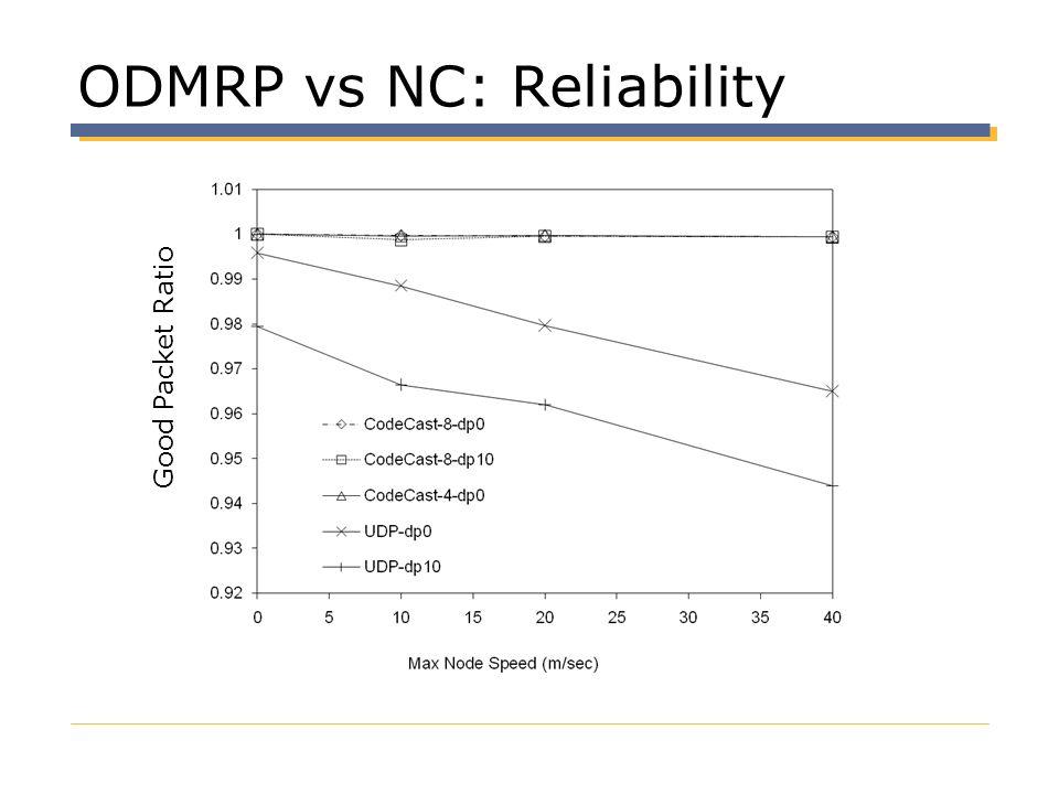 ODMRP vs NC: Reliability