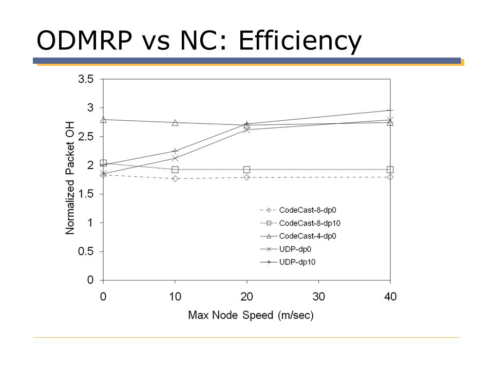ODMRP vs NC: Efficiency