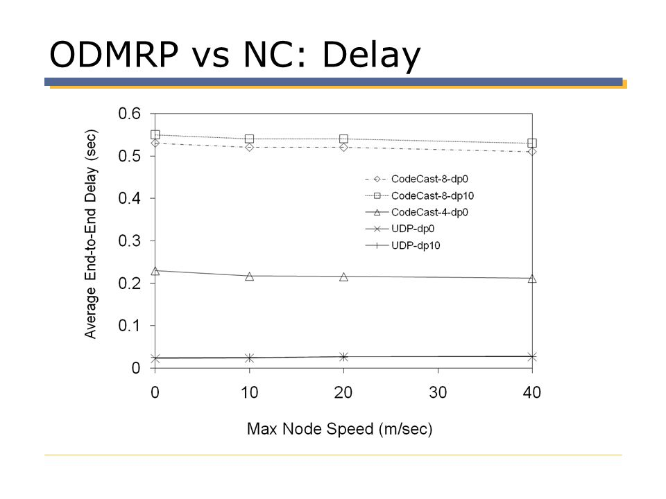 ODMRP vs NC: Delay Is this fundamental trade-off
